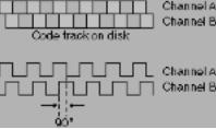 Quadrature Encoder Overview