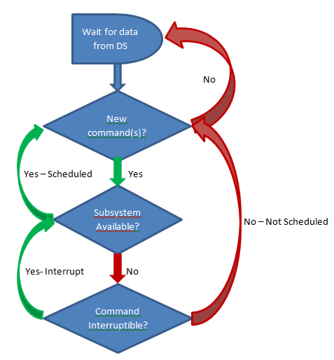 How It Works - Scheduling Commands