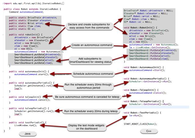 Anatomy of a command-based robot program