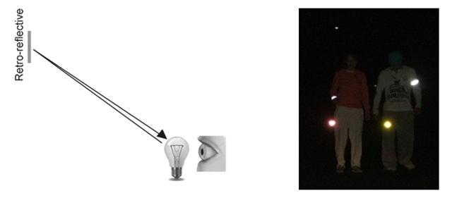 Examples of Retroreflection