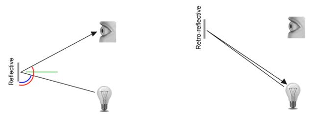 Retroreflectivity vs. Reflectivity