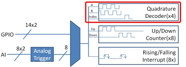 Encoders vs. Counters