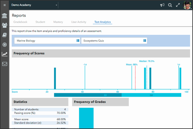 Admin Test Analytics Reports