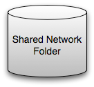 2) A Shared Network Drive