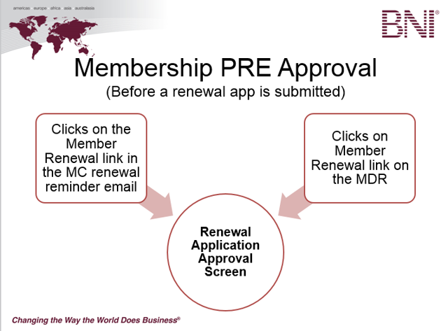 Pre Approval of a Membership - Before a Member has Submitted a Renewal Application Only