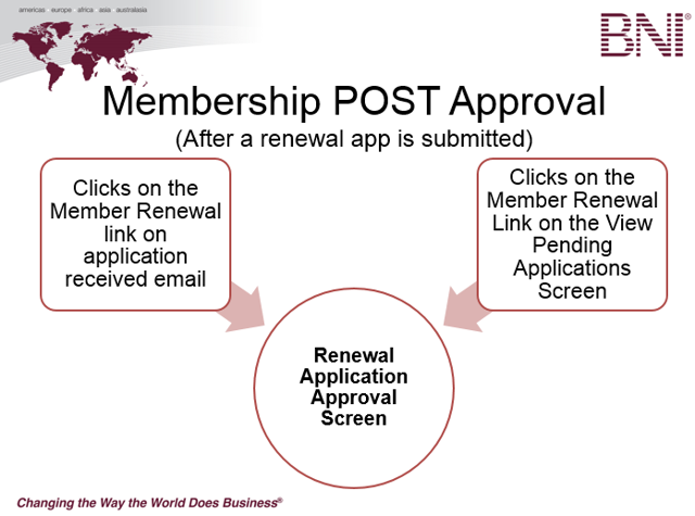 Post Approval of a Membership - After a Member has Submitted a Renewal Application Only