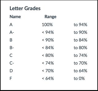 Letter Grades