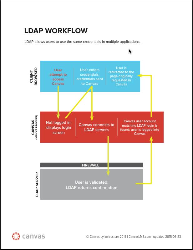 Configuring LDAP and Canvas Authentication | Canvas LMS