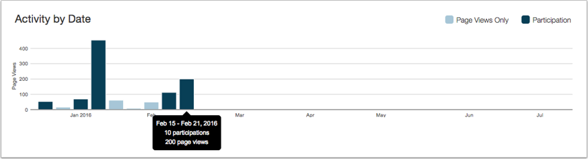 View Activity by Date