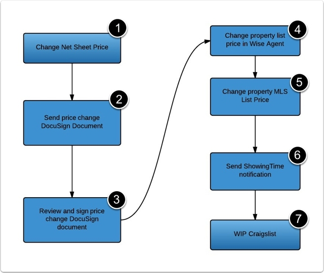 Add A Flowchart Graphic To Improve Readability
