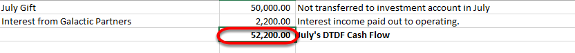 The net cash flow for the current period needs to be entered into the DTDF manager. This amount represents the cash received to the operating account that is endowment.