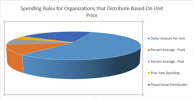 13% of Fundriver clients have distributions that impact Unit Price.  Their spending rules break down as follows.