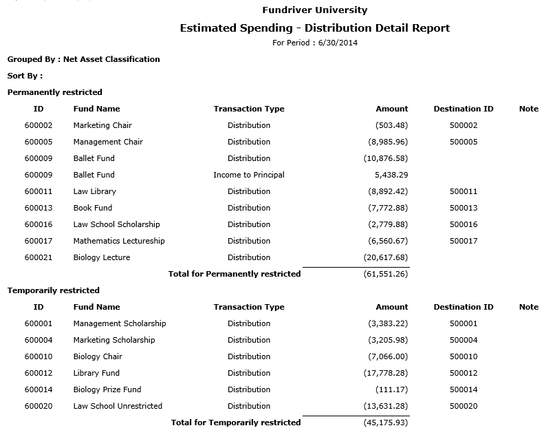 Estimated Spending-Distribution Detail Report: Shows the calculated spending amounts based on set spending rule parameters. Also shows the spending/income account numbers that will receive those spending distribution amounts.