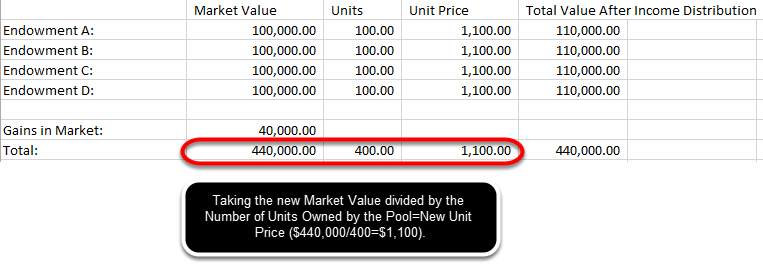 Since income/gains impact unit price, the value of each unit in the pool will increase.