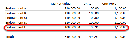 The following period, a new endowment is added to the pool, also valued at $100,000 (Endowment E). Because the Unit Price is higher now ($1,100 per unit), $100,000 will only buy 91 units ($100,000/1,100).  The total in the pool is now 491 units.