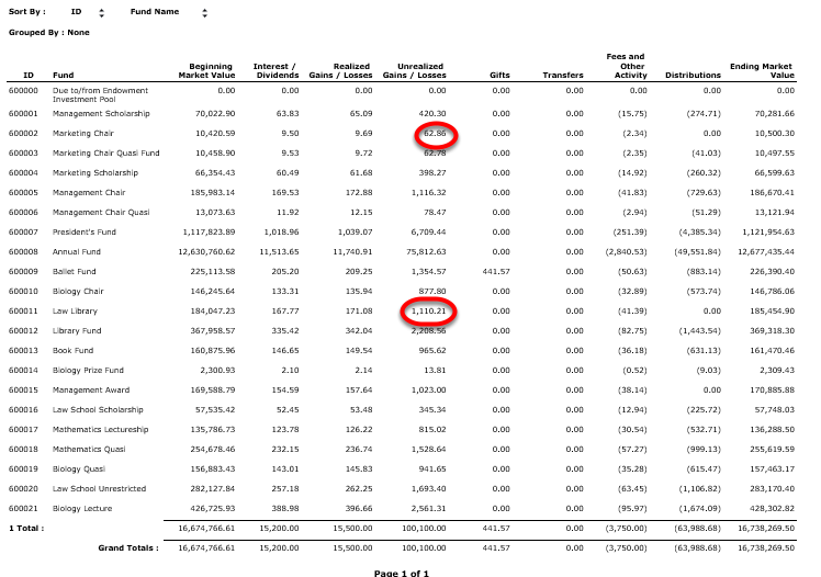 As you can see on the TOTAL TRANSACTION SUMMARY REPORT, the two funds that were assigned to the blank spending rule received different unrealized gains/loss allocations than they would have had they participated in the spending rule.