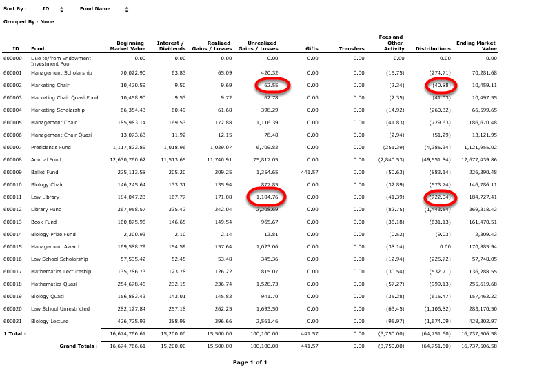 The two funds that we will be removing from the spending rule in the next example are the MARKETING CHAIR and LAW LIBRARY.  You can see the DISTRIBUTIONS and UNREALIZED GAINS/LOSSES for those funds circled below.