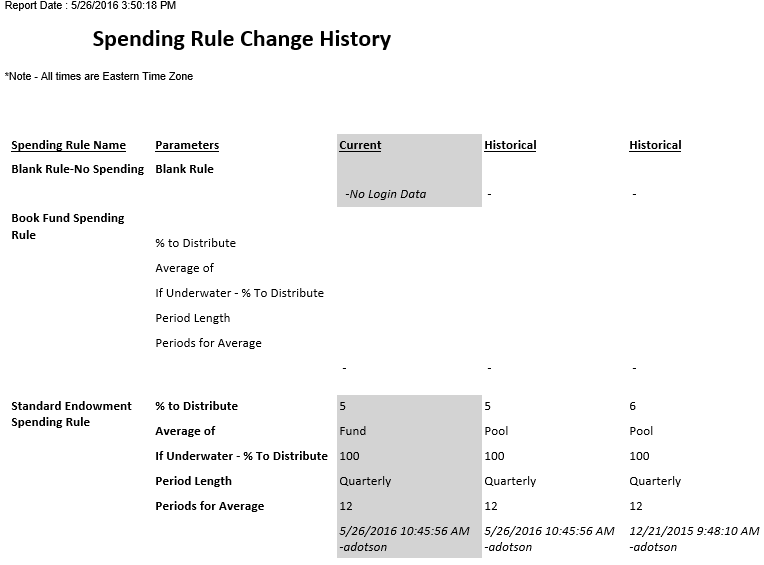 Spending Rule Change History