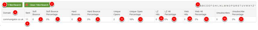 Reporting - ISP Breakdown Report Results