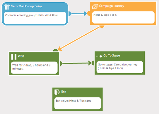 Example of the completed Workflow: