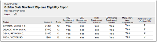 Golden State Seal Merit Diploma Eligibility Report