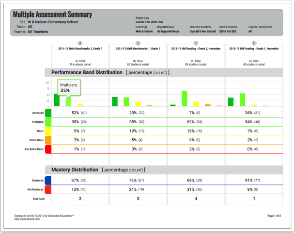 Multiple Assessment Summary Report