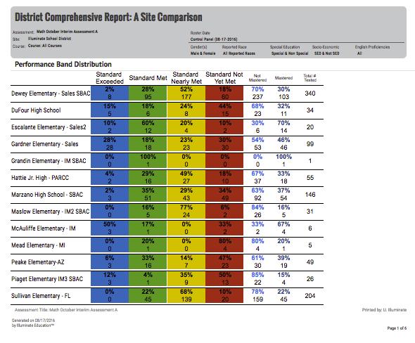 District/Site Peer Comparison