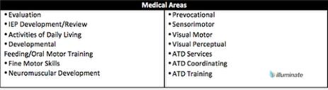 Service Types- OT