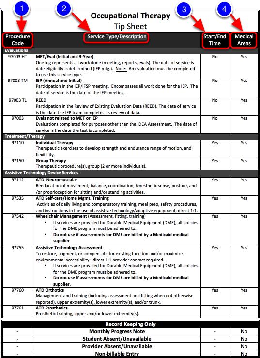occupational therapist ot tip sheet illuminate education