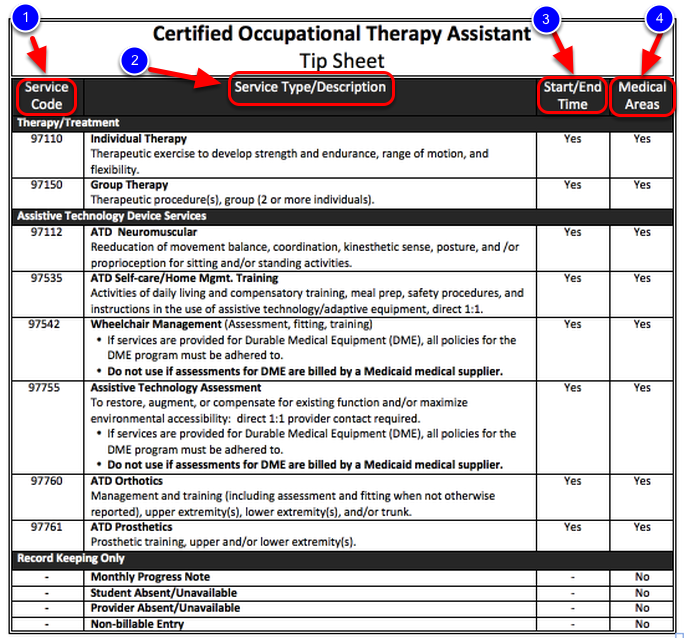Certified Occupational Therapy Assistant (COTA) Tip Sheet ...