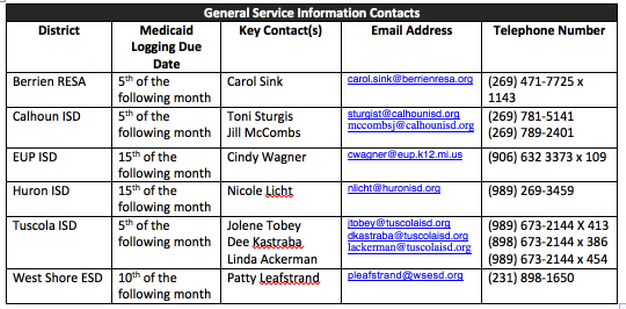 General Information, Timeline, & Contacts