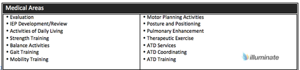 Medical Areas- PT