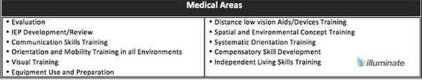 Medical Areas- O&M