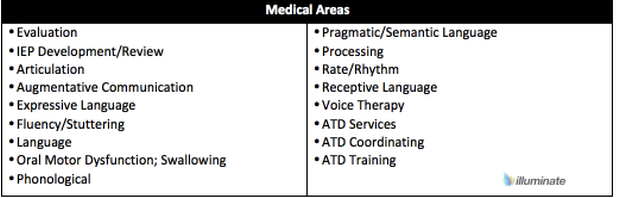 Medical Areas- SLP