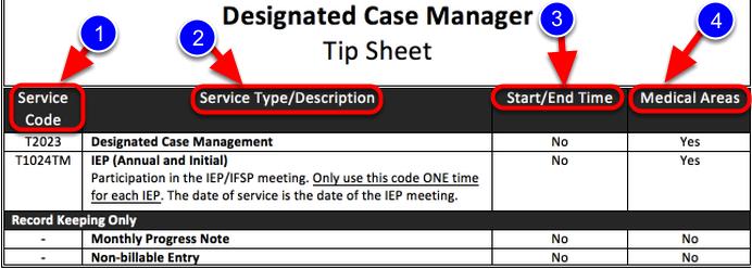 Tip Sheet- DCM