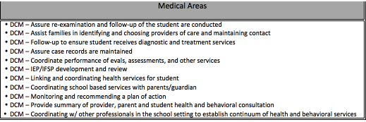 Medical Areas- DCM