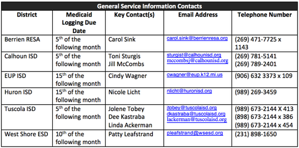 General Information, Timelines and Contacts