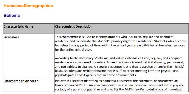 Homeless Demographics Component