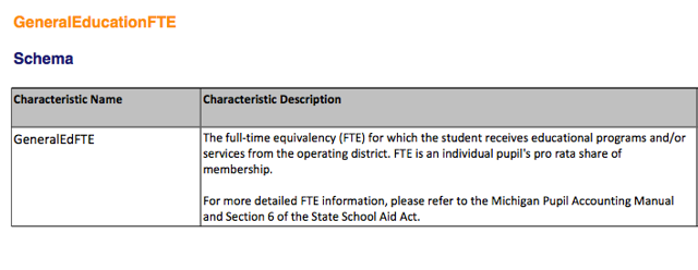 General Education FTE Component