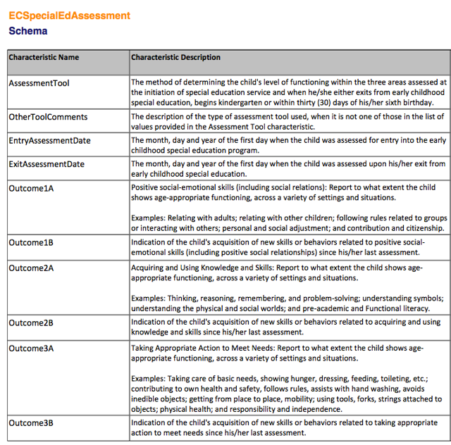 Early Childhood Special Education Assessment Component