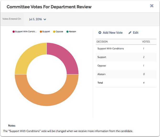 Results of the committee vote are displayed in a circular graph