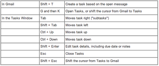 Keyboard shortcuts you can use in tasks: