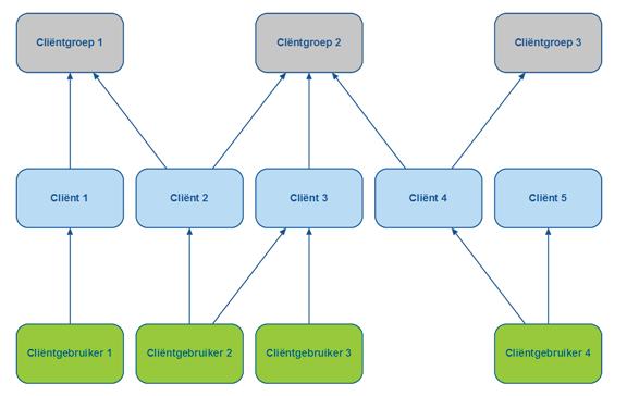 Enkele voorbeelden om de structuur te verduidelijken