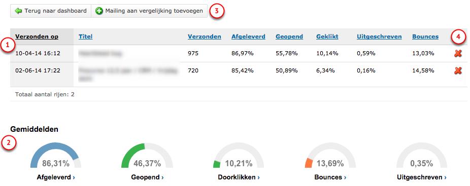 Statistieken van meerdere mailings vergelijken