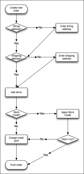 Overview of Phone Order Workflow