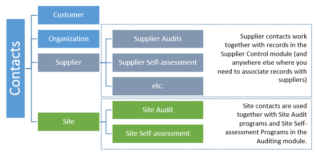 What are Supplier contacts used for?