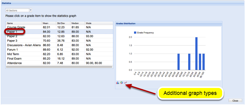 To view a graph of the grade distribution, click on the item name.