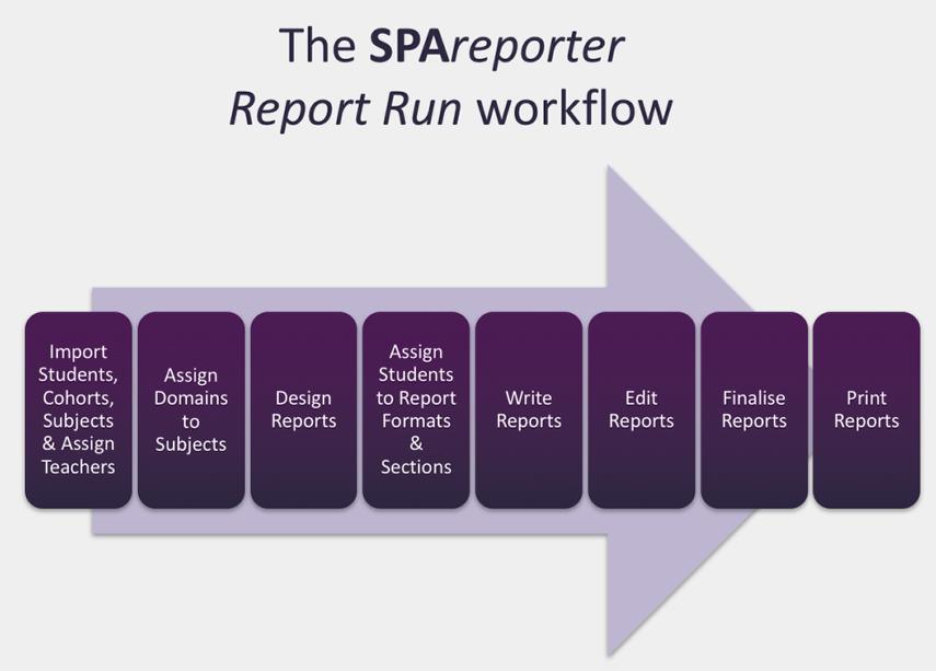 The SPAreporter Workflow