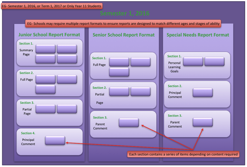 Example Report Run Structure