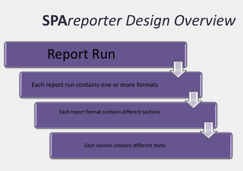 Structural Features of a Report Run